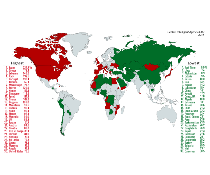 25 Countries With The Most External Debt